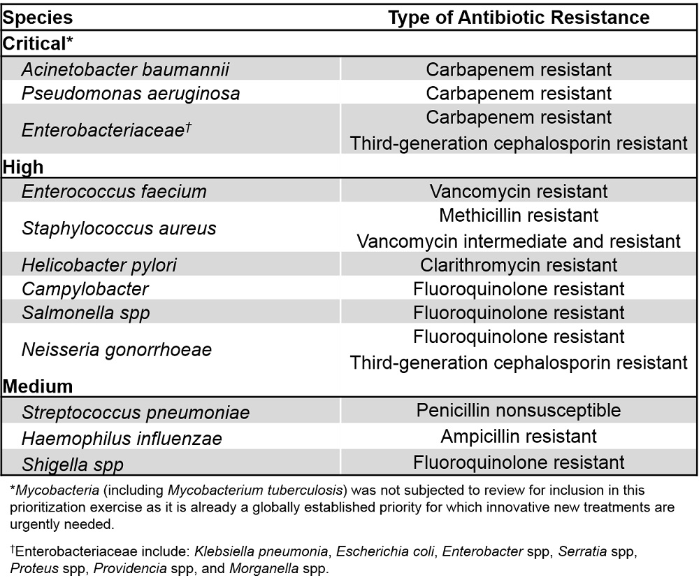 a research on microbial resistance to antibiotics We analyzed china's current use of and microbial resistance to antibiotics,  a path to reducing antimicrobial resistance  research on health service of.